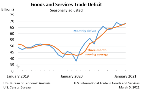 US international trade goods and services January 2021