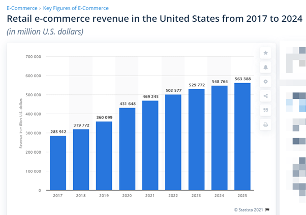 US retail eCommerce sales forecast